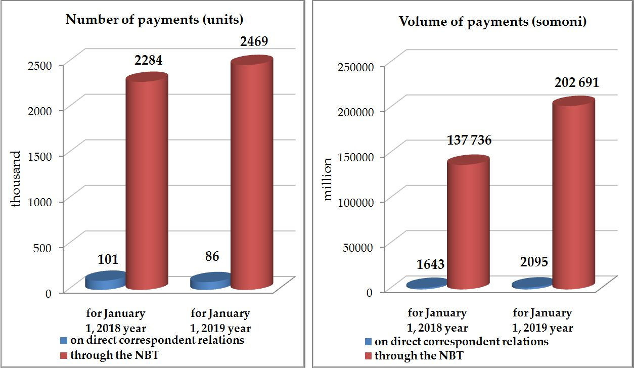 Dynamics of change of interbank payments.JPG